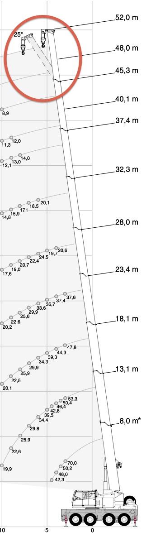 Les grues de TEREX (Demag, Gottwald, PPM, Bendini...) - Page 13 Ac70_c10