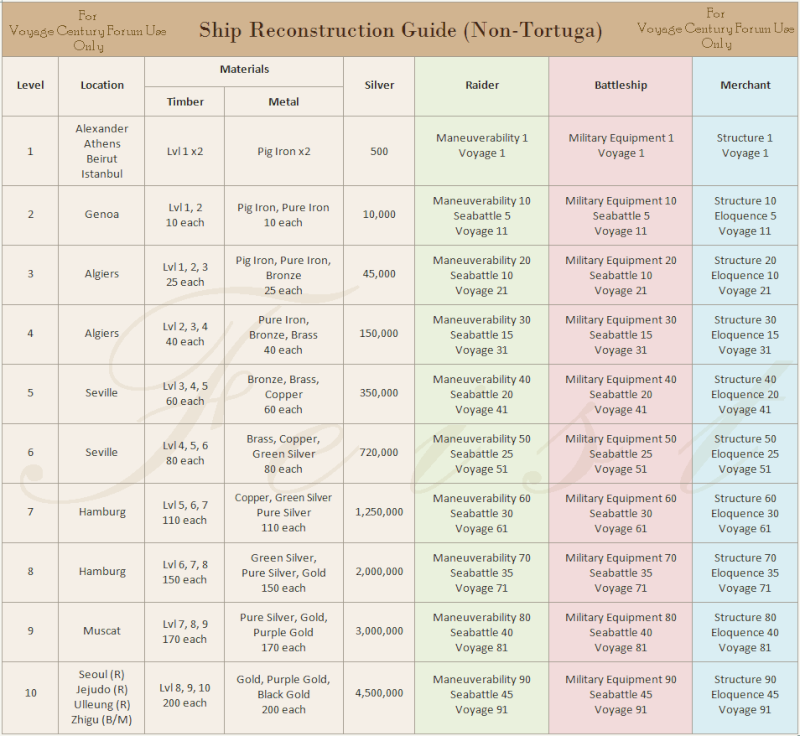 Requirements and place to rebuild ship Ship_r10