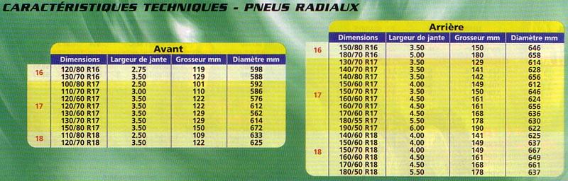 Modif' 750DR - Page 6 Pneus110