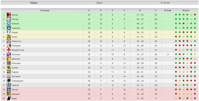 Турнирная таблица чемпионата италии [PUNIQRANDLINE-(au-dating-names.txt) 26