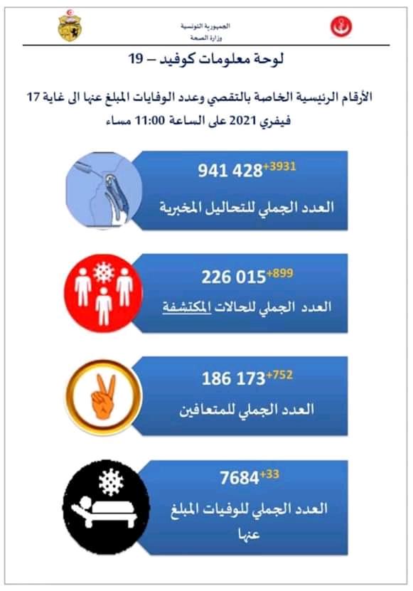 إحصائيات فيروس كورونا في تونس  - صفحة 6 Fb_im275