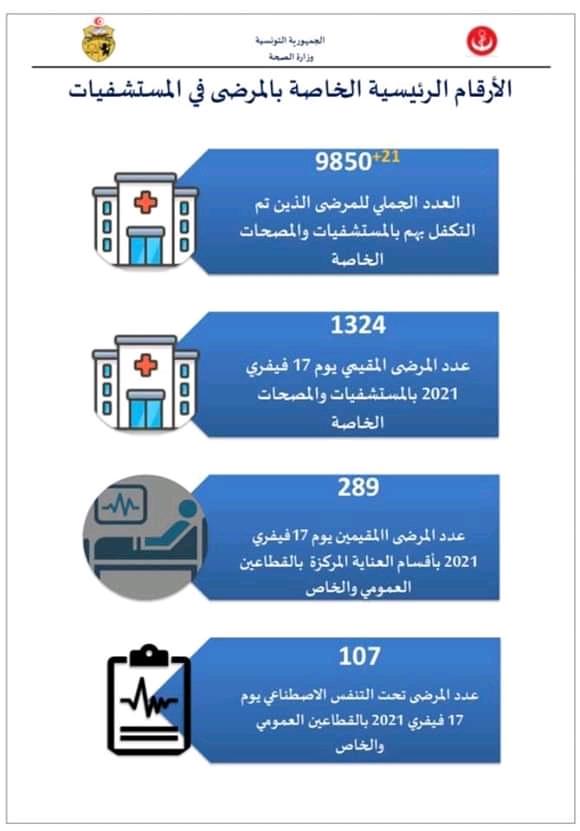 إحصائيات فيروس كورونا في تونس  - صفحة 6 Fb_im276