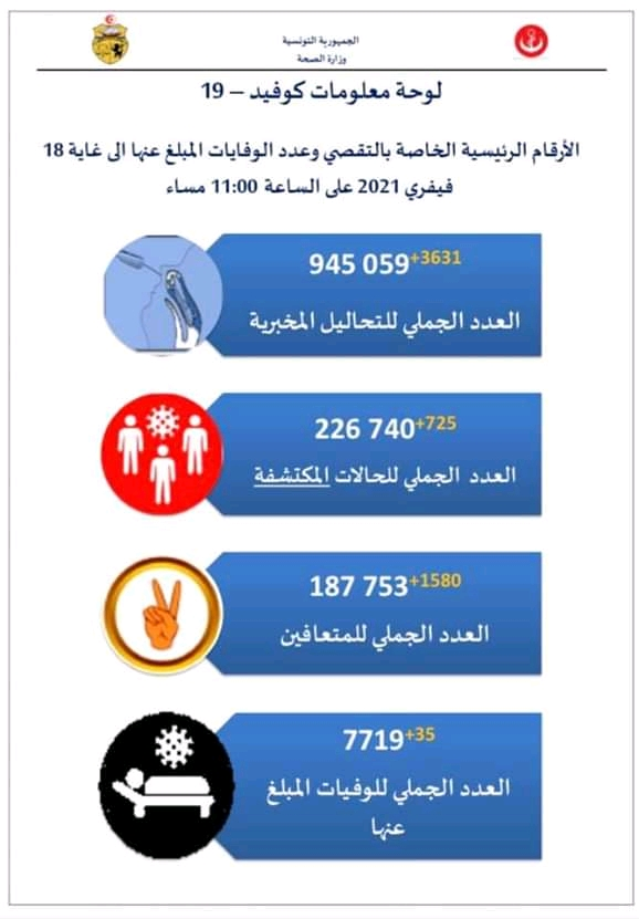 إحصائيات فيروس كورونا في تونس  - صفحة 6 Fb_im277
