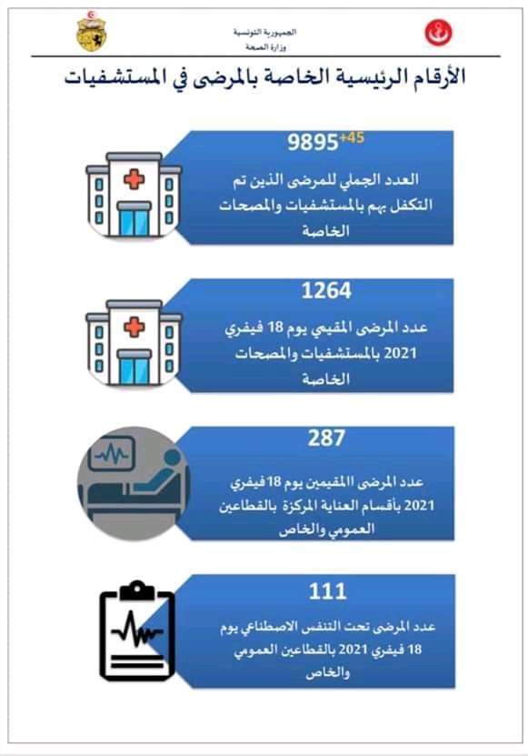إحصائيات فيروس كورونا في تونس  - صفحة 6 Fb_im278