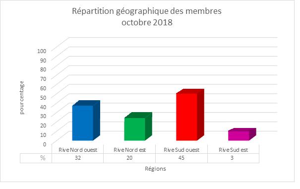 RÉPARTITION GÉOGRAPHIQUE DES MEMBRES  Rzopar12