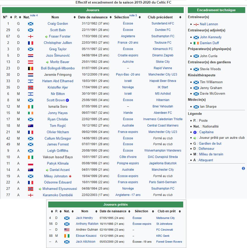FIFA 20 - Celtic Glasgow, You 'll never walk alone ! Sans_t14