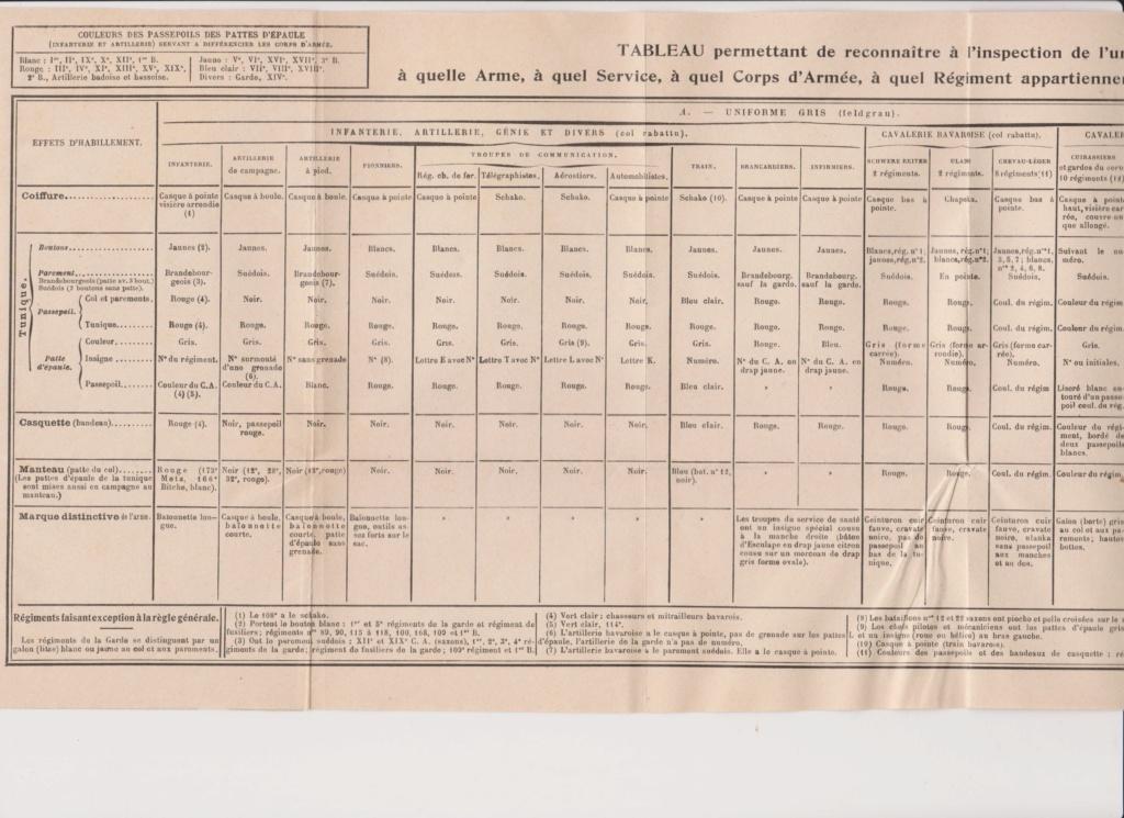 Livret allemand 1917 pour identification Armée Française Numzor24