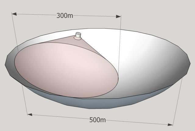 arecibo et les antennes sphérique Fast10