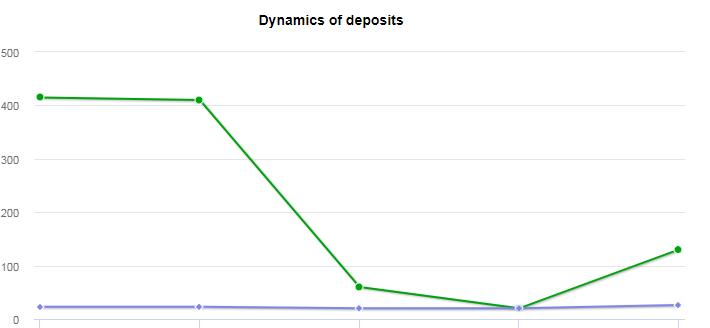 [SCAM] HOUR90- hour90.com- Refback 80% (+3 bonos 0.50$)- 1.20% h x 90 h- Min 20$ Screen11