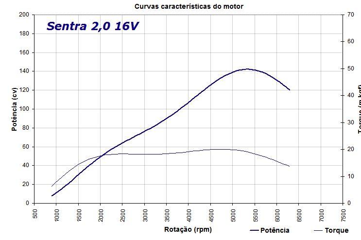 Motor 2.0 do Sentra é bom? Captur11