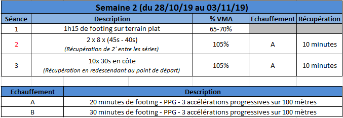Entrainement course à pied - Période amélioration de la VMA Captur10