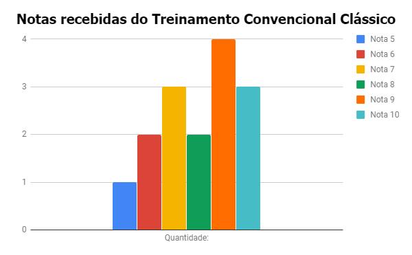 [Auditoria Externa] Treinamento Convencional Clássico {001} A_da_l10
