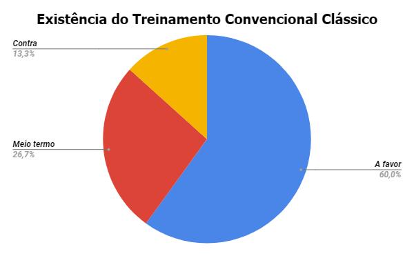[Auditoria Externa] Treinamento Convencional Clássico {001} A_da_l11
