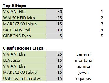 Polla Santos Tour Down Under, válida 1/42 (?) Polla anual LRDE 2019 Etapa19