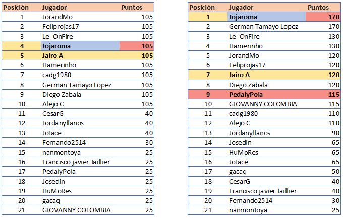 Polla Giro d'Italia Internazionale Femminile - Valida 18/27 Polla Anual de LRDE Gener110