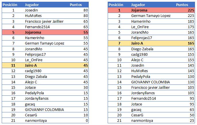 Polla Giro d'Italia Internazionale Femminile - Valida 18/27 Polla Anual de LRDE Gener111