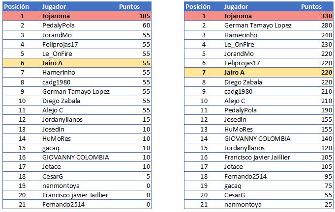 Polla Giro d'Italia Internazionale Femminile - Valida 18/27 Polla Anual de LRDE Gener112