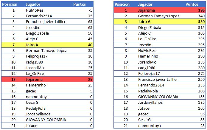 Polla Giro d'Italia Internazionale Femminile - Valida 18/27 Polla Anual de LRDE Gener114