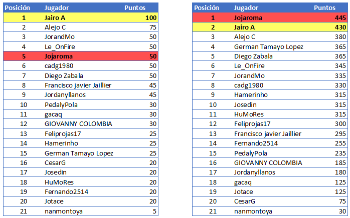 Polla Giro d'Italia Internazionale Femminile - Valida 18/27 Polla Anual de LRDE Gener115