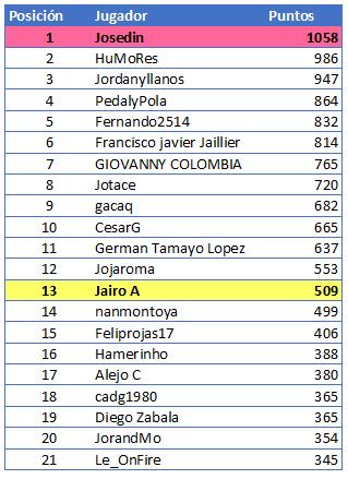 Polla Giro d'Italia Internazionale Femminile - Valida 18/27 Polla Anual de LRDE Gener118
