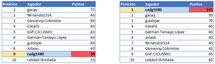 Polla Vuelta a Colombia Femenina 2.2 - Valida 40/42 Genera83