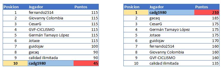 Polla Vuelta a Colombia Femenina 2.2 - Valida 40/42 Genera84