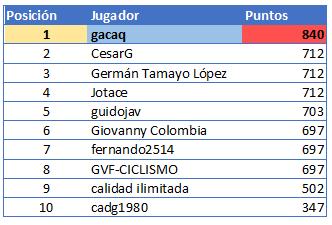 Polla Vuelta a Colombia Femenina 2.2 - Valida 40/42 Genera86