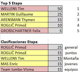 75th La Vuelta ciclista a España - Valida 31/36 de la polla anual LRDE Sabwha11