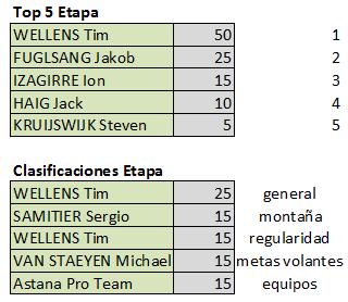 Polla Vuelta Andalucía - ruta del sol , válida 5/42 Polla anual LRDE 2019 Top527