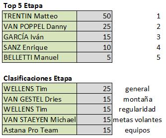Polla Vuelta Andalucía - ruta del sol , válida 5/42 Polla anual LRDE 2019 Top528