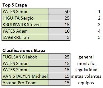 Polla Vuelta Andalucía - ruta del sol , válida 5/42 Polla anual LRDE 2019 Top530