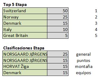 Polla Tour de l'Avenir - válida 32/42 polla anual LRDE 2019 Top540