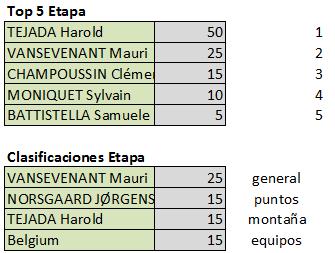 Polla Tour de l'Avenir - válida 32/42 polla anual LRDE 2019 Top545