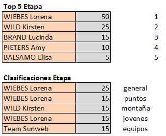 Polla de Boels Ladies Tour - válida 34/42 polla anual LRDE 2019 Top551