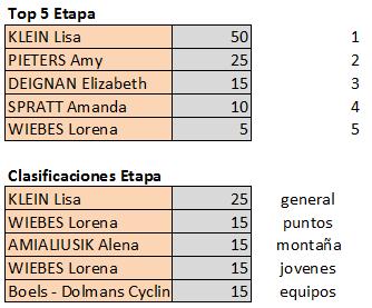 Polla de Boels Ladies Tour - válida 34/42 polla anual LRDE 2019 Top552