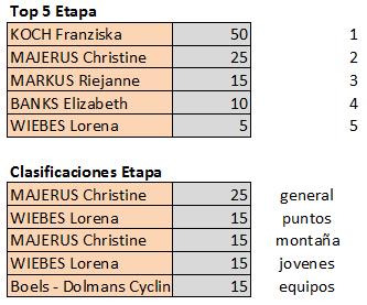 Polla de Boels Ladies Tour - válida 34/42 polla anual LRDE 2019 Top553