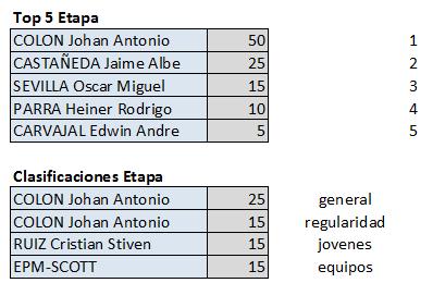 Polla Clásico RCN - válida 35/42 polla anual LRDE 2019 Top556