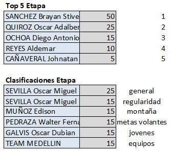 Polla Clásico RCN - válida 35/42 polla anual LRDE 2019 Top561