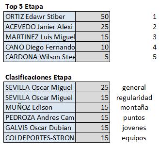 Polla Clásico RCN - válida 35/42 polla anual LRDE 2019 Top562