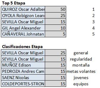 Polla Clásico RCN - válida 35/42 polla anual LRDE 2019 Top563