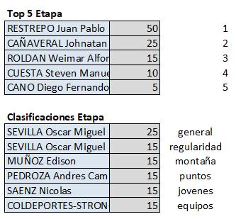 Polla Clásico RCN - válida 35/42 polla anual LRDE 2019 Top564