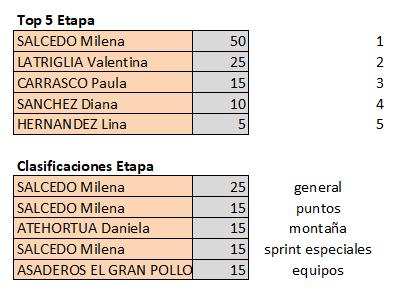 Polla Vuelta a Colombia Femenina 2.2 - Valida 40/42 Top567