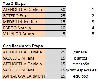 Polla Vuelta a Colombia Femenina 2.2 - Valida 40/42 Top569