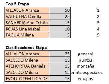 Polla Vuelta a Colombia Femenina 2.2 - Valida 40/42 Top570