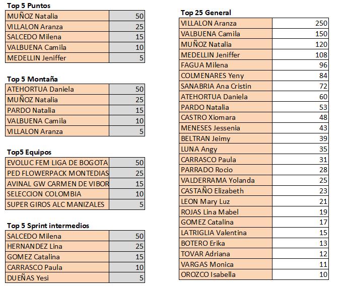 Polla Vuelta a Colombia Femenina 2.2 - Valida 40/42 Top572