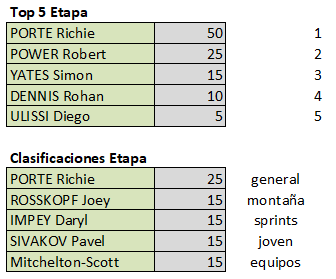 Polla 22nd Santos Tour Down Under (2.UWT)  - válida 1/45 polla anual LRDE 2020 Top576