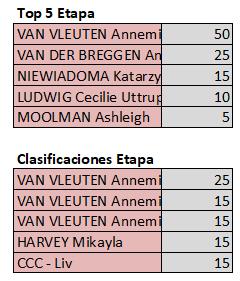 Polla Giro d'Italia Internazionale Femminile - Valida 18/27 Polla Anual de LRDE Top592