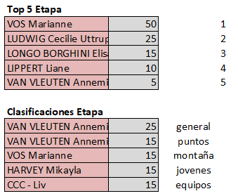 Polla Giro d'Italia Internazionale Femminile - Valida 18/27 Polla Anual de LRDE Top593