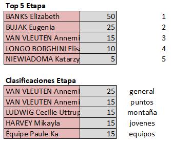 Polla Giro d'Italia Internazionale Femminile - Valida 18/27 Polla Anual de LRDE Top594