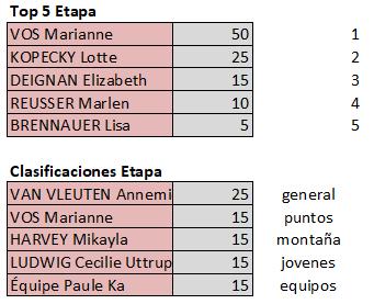 Polla Giro d'Italia Internazionale Femminile - Valida 18/27 Polla Anual de LRDE Top595